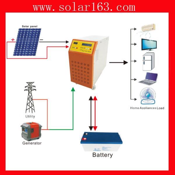 东北林区专用太阳能光伏发电机设备厂家